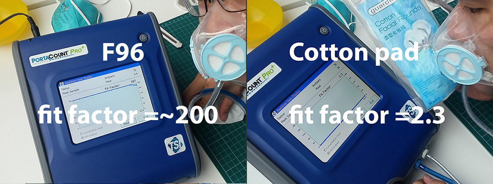 Testing fit-factor of F96 and cotton pad. F96=200, cotton pad = 2.3. F96 is nearly 100 times more protective than cotton pad.