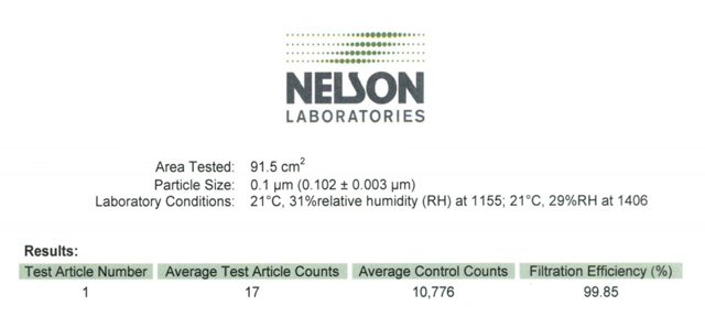 Nelson Labs test of Totobobo 96% filter